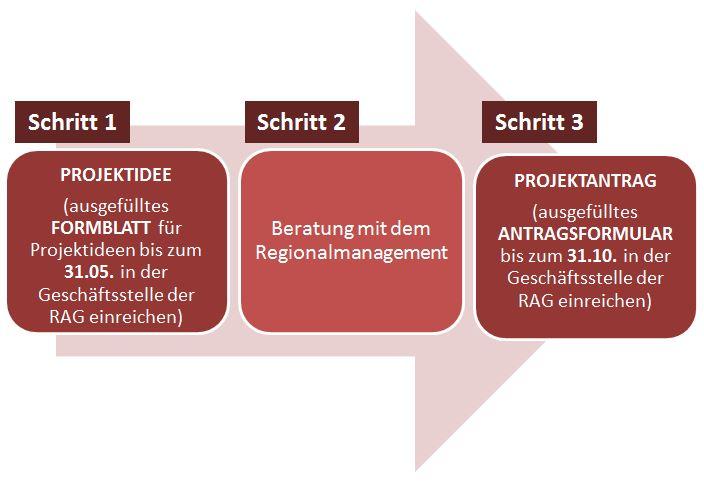 Von der Projektidee zum Projektantrag, Foto: RAG Weimarer Land - Mittelthüringen e.V.